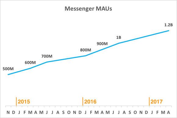 The growth of facebook messenger app