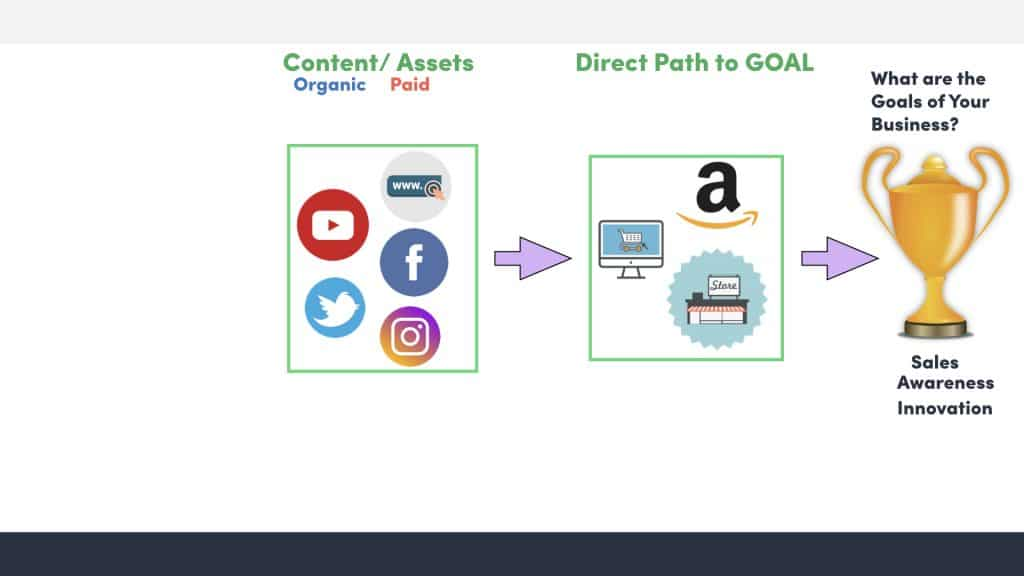 How content attracts buyers