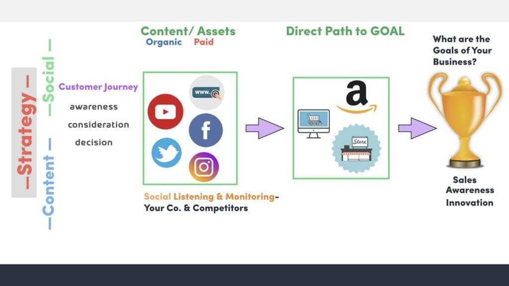 Content and Social media Strategy