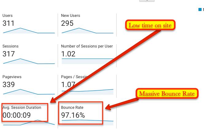 Website traffic to measure the effectiveness of content marketing