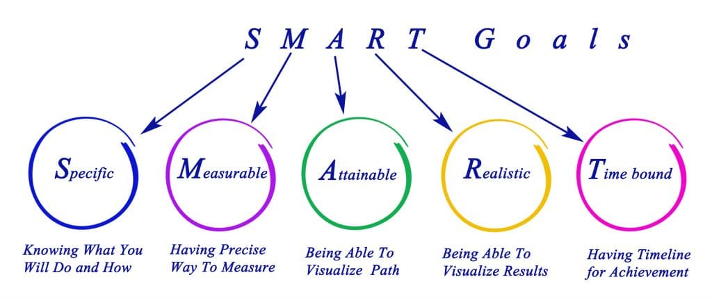 Setting SMART Goals to measure the effectiveness of content marketing